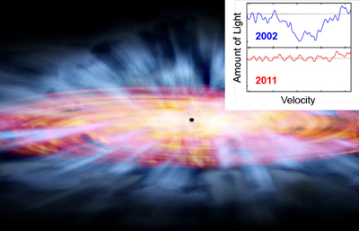 A glowing red-orange disk surrounding a small black dot, with thick blue lines radiating out from the center. An inset on 	the top left shows two SDSS spectra, which appear as wavy red and blue lines.