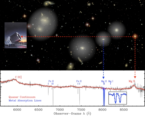 The top of image shows light traveling from a distant quasar to the SDSS telescope. The bottom shows the impact of light absorption on the quasar's observed spectrum.