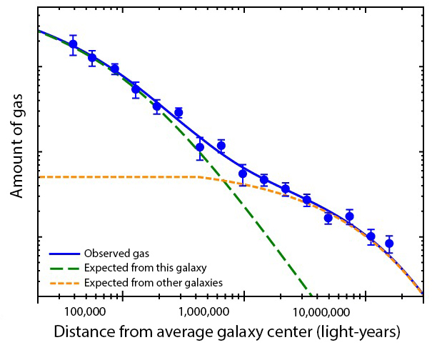 A graph with average distance from galaxy center on the x-axis and amount of gas on the y-axis. Data points go from top left to bottom right.