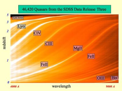 Stacked spectra of more than 46,000 quasars from the SDSS; each spectrum has been converted to a single horizontal line, and they are stacked one above the other with the closest quasars at the bottom and the most distant quasars at the top. Credit: X. Fan and the Sloan Digital Sky Survey.